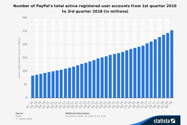 paypal active user