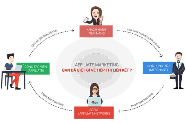 làm affiliate với adpia