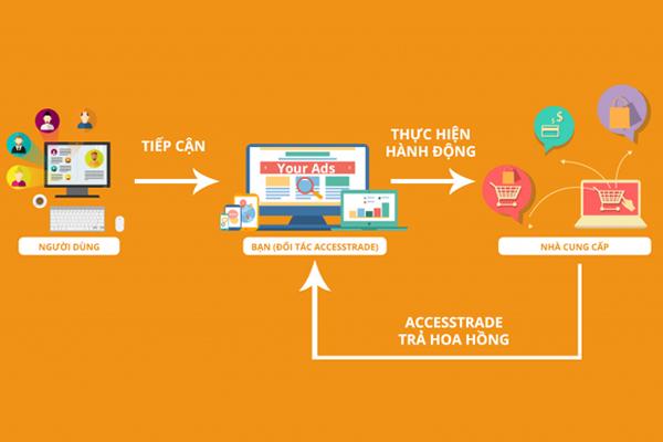 mạng tiếp thị liên kết accesstrade