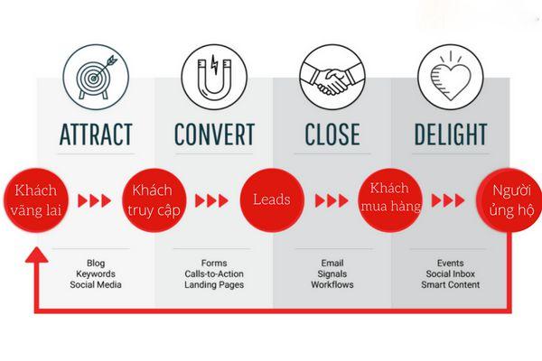 Quy trình thành công của Inbound Marketing