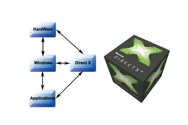 Tìm hiểu Directx là gì