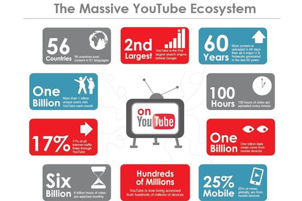Những lý do bạn nên sử dụng youtube marketing