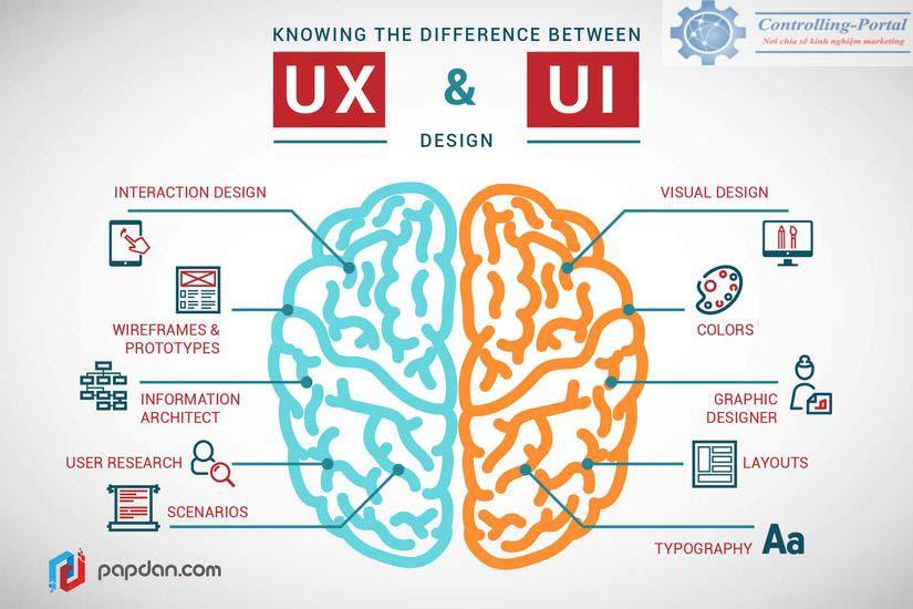 Khái niệm UI UX